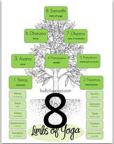 patanjali 8 limbs of yoga. poses are just a tiny part of yoga Ashtanga Yoga, Yoga Kundalini, Vinyasa Yoga, Yoga Nidra, Patanjali Yoga, Pranayama, Ayurveda, Chakras, Yoga Chart