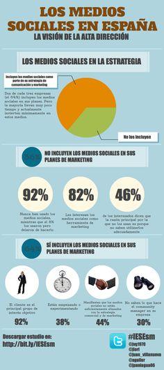 Los Medios Sociales en España #SocialMedia