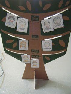 """Ils en parlent :  test de mon Arbre Généalogique dans le blog """"les taratatas de sandra"""" !  http://lestaratatasdesandra.blogspot.fr/2015/08/a-quoi-jouent-ils-fabriquer-un-arbre.html"""