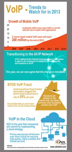 VoIP Trends to watch for in 2013 - An Infographics
