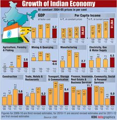 Growth of Indian Economy