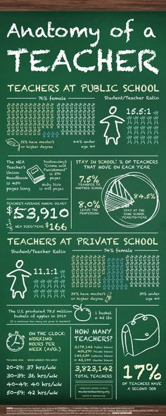 Anatomy Of A Teacher [INFOGRAPHIC]