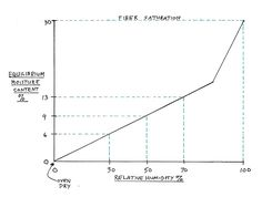 moisture content of wood graph