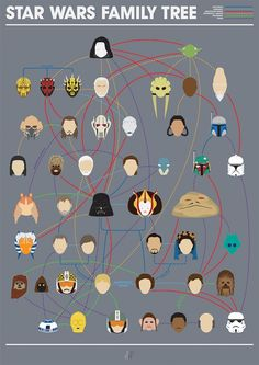 An Awesome 'Star Wars' Family Tree Shows Complex Relationship Lines  via DesignTAXI