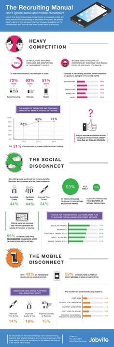 Social and mobile are more vital to job recruitment than ever before. We partnered with Jobvite to visualize the results of their 2014 Social Recruiting Survey, which reveals the latest trends in recruitment. Business Marketing, Social Media Marketing, Online Business, Social Business, Marketing Jobs, Business Tips, Blockchain, Staff Recruitment, Infographic Resume