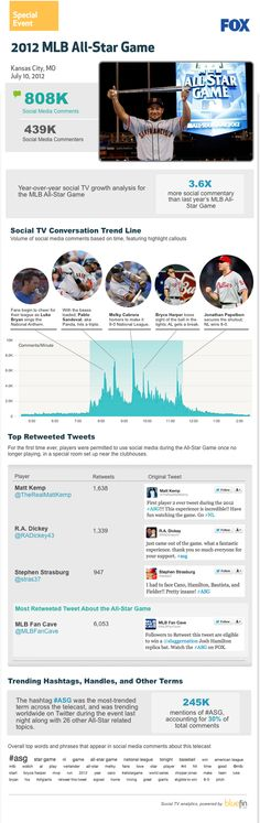 [Infographic] MLB All-Star Game's Social Media Success - Even the jocks are doing it! Before this game aired, Twitter was an filled with chatter of favorite players, hashtags and talk of voting. During this game, benched players were also allowed to interact with online fans. This BlueFin labs infographic details the major ups of this game's social media success.