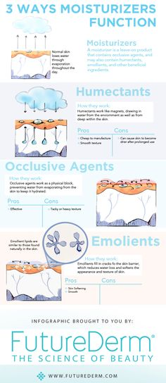 3 ways moisturizers function. Know what kind you use! OCCLUSIVEs stay on top (apply LAST or they'll block the penetration of other products, like most oils), EMOLLIENTs penetrate the skin & HUMECTANTs draw water from the environment & your own body (like hyaluronic acid)