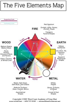 FENG SHUI: This is a map illustrating the 5 elements map and can assist in making appropriate placements within the different sectors of the home. Here is the color correspondence of each of the five Feng Shui elements: •WOOD: Green, Brown   •FIRE: Red, Strong Yellow, Orange, Purple, Pink   •EARTH: Light Yellow, Sandy/Earthy, Light Brown   •METAL: White, Gray   •WATER: Blue, Black