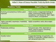 Adlerian Theory - Birth Order Traits