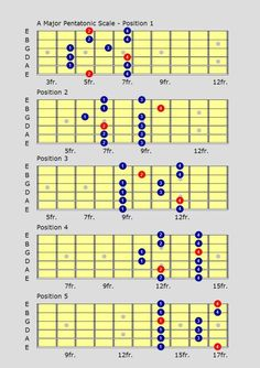 Pentatonic Guitar Scales Learn major & minor pentatonic guitar scales with videos & charts at all free guitar lessons Guitar Scales Charts, Guitar Chords And Scales, Learn Guitar Chords, Guitar Chord Chart, Guitar Tabs, Minor Scale Guitar, Acoustic Guitar Notes, Music Theory Guitar, Guitar Sheet Music