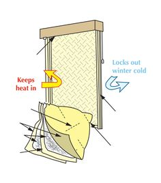 Window Quilt insulating layers