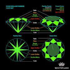 gemstone emerald cut index and degrees - Google Search Emerald Cut, Gemstones, Google Search, Gems, Emerald