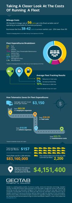 The below #infographic represents some of the main costs that today's fleets face. #Telematics #fleet