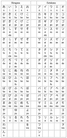 Hiragana and Katakana - I need to look up the pictorial mnemonics I used to learn these originally.