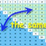 More Multiplication Tricks:  Strategies from Kids and Teacher That Work!