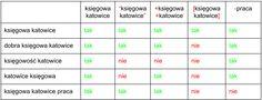 Krótka instrukcja obsługi słów kluczowych w AdWords