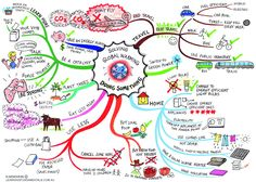 mind map- combating global warming