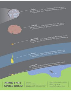 'Name That Space Rock' -- describes the difference between all those flying rocks from space. Credit and copyright: Tim Lillis. Used by permission.