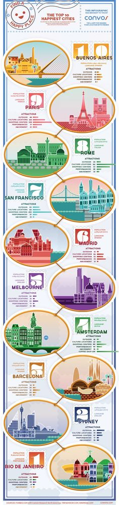 Top happiest cities to visit with your soulmate:) www.travelhostdate.com