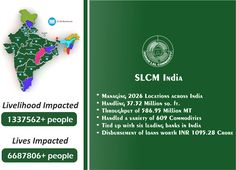 Our impact in Agri Eco System