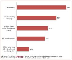 Marketing Research Chart: Most effective testing methods for value proposition