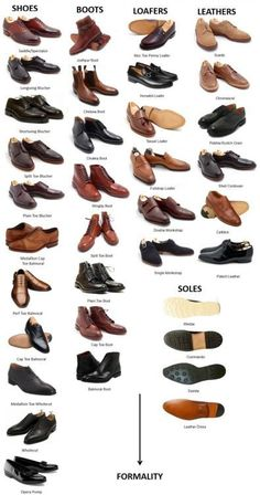 Visual guide to Men's Dress Shoes More Visual Glossaries (for Him):Backpacks / Bowties / Brogues / Chain Types / Dress Shirt Collars / Cowboy Hats / Cuffs / Dress Shirt Fabrics / Eyeglass frames / Hangers / Hats / Jackets/Coats /Jacket Pockets / Man Bags / Moustaches / Necktie Knots /Pant Breaks / Plaid / Shirt Anatomy / Shirt Collar Anatomy / Shirt Collars / Shoes /Stripes /Tartans / Trench Coat Anatomy / Vests / Vintage Hats / Wool Via