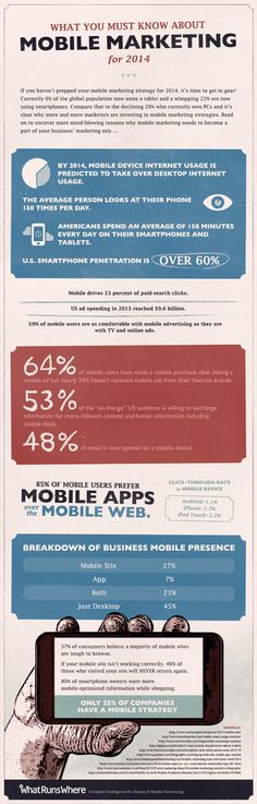 What You Must Know About #Mobile #Marketing for 2014 #Infographic