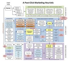 Post-click marketing is a big umbrella. There are many concepts under it, intricately interrelated to each other. It can be challenging to picture the Viral Marketing, Inbound Marketing, Content Marketing, Internet Marketing, Online Marketing, Social Media Marketing, Marketing Communications, Digital Marketing Strategy, Marketing Plan