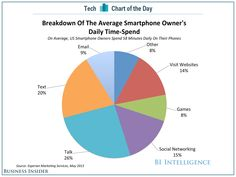 "Dave Smith on ""Why Messaging Apps Are Such A Big Deal"" bii sai cotd smartphone time spend Mobile Marketing, Digital Marketing, Your Message, Data Visualization, Social Networks, Texts, Smartphone, Messages, Apps"