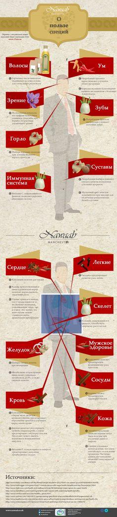 Специи - это не только вкусно, но и очень полезно! Повтор инфографики о пользе специй.