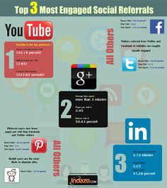 Top 3 Most Engaged Social Referrals - #SocialMedia #SocialNetworks #Infographic