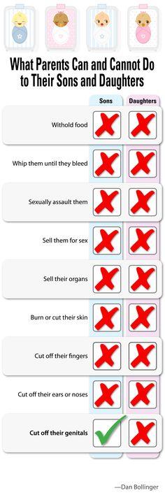 Circumcision is so bizarre it defies logic.