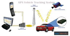 GPS Vehicle Tracking System in India: GPS Vehicle Tracking System in India