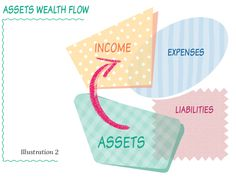 Assets cause wealth to flow into your life. www.thewealthchef.com/30daychallenge