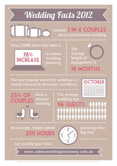 Who knew that 25% of couples have a themed #wedding? #NowYouKnow