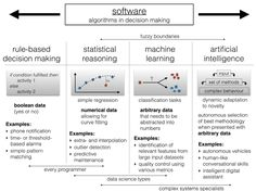 Eric Delcroix — complex-systems-science: Data Science of Variable. Science Des Données, Data Science, Computer Science, Computer Programming, Machine Learning Platform, Machine Learning Deep Learning, Intelligent Technology, Systems Engineering, Programming