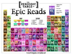 The Periodic Table of Epic Reads. There 191 books represented, but only 90 books pictured. That's because there are 27 series on this table.