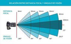 Relazione  tra distanza focale e Angolo di ripresa