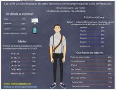 Las redes sociales se usan más que el email en Venezuela #infografia