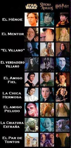 ¡Star Wars, El Señor de los Anillos y Harry Potter son la misma historia!