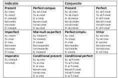 indicativ/conjunctiv