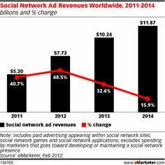 Social Network Ad Revenues