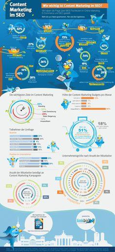 Wie wichtig ist Content-Marketing für SEO? [Infografik]