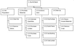 work breakdown structure example  wbs