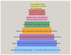Maslow's Hierarchy Needs - Diagram