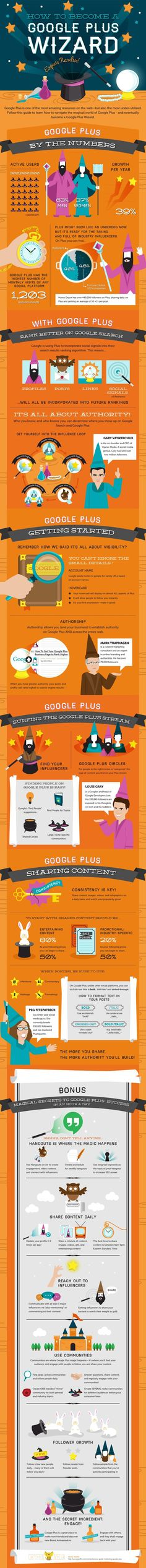 In this infographic you'll learn: How Google Plus impacts Search, Why you need to be on Google+, How to use Circles and surf the Google Plus...
