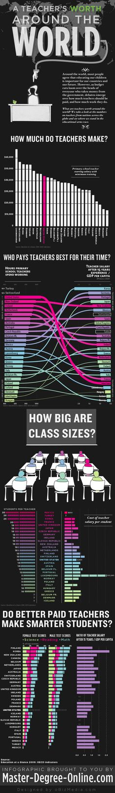 A Chart That Explains Why We Have So Much Trouble Keeping Our Teachers