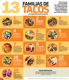 #ParaDegustar | 13 familias de #Tacos en la gastronomía mexicana. #Infographic