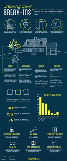 Home Security Infographic and home safety tips.