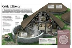 Infographic About the Celtic Forts, Typical Metal Age Towns in Northern Europe Education Poster - 46 x 30 cm Kids Survival Skills, Survival Prepping, Survival Gear, Survival Shelter, Survival Quotes, Homestead Survival, Earth Bag Homes, Underground Homes, Underground House Plans
